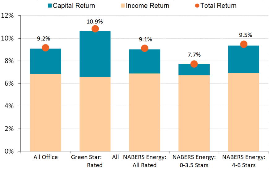 returns-for-australia-cbd-office-markets-annualised-returns-to-sep-2013-source-gbca-ipd-nabers-870px