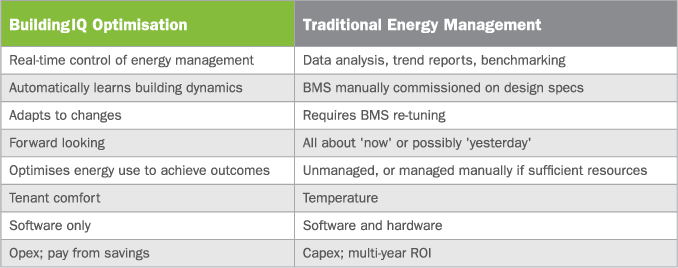 buildingiq-optimisation-versus-traditional-energy-management-table-678px