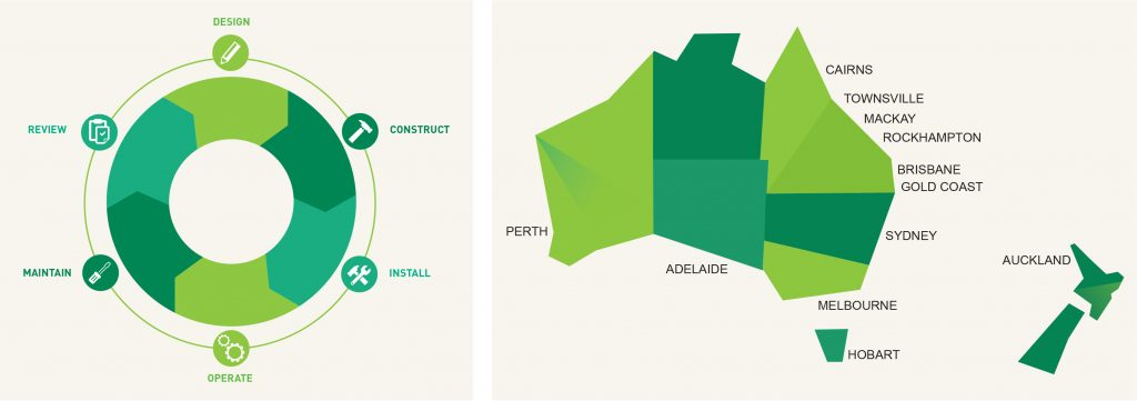 AE Smith's points of difference centres around our unique and innovative technology, backed by industry accredited systems which drive improvement and cost reductions.